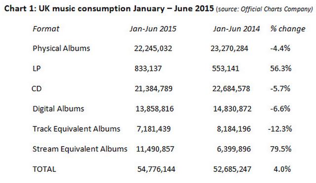 BPI half year 2015 charts