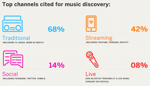 Eventbrite survey music discovery channels