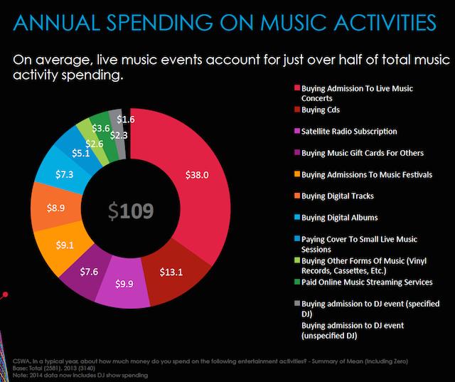 Nielsen 360 average spend dollars