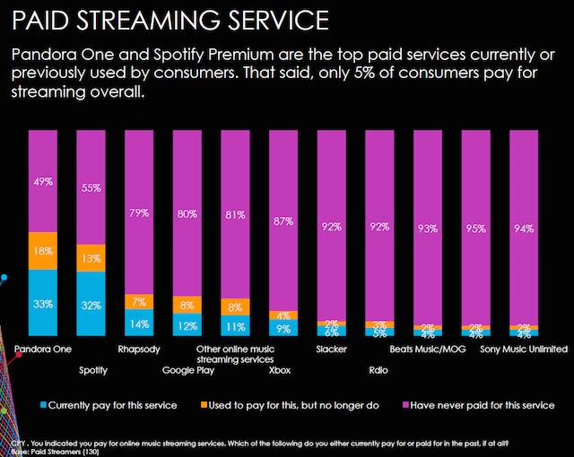 Nielsen 360 paid vs free