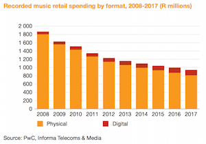 PwC South Africa music retail