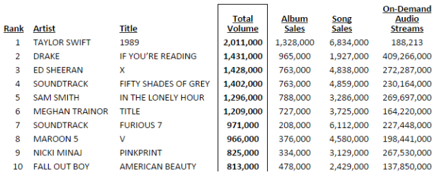 nielsen mid-year 2015 taylor swift chart