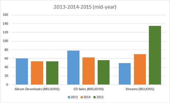 nielsen mid-year RAIN chart