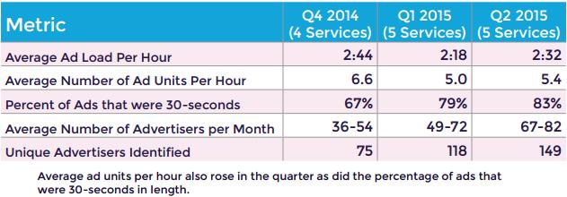 xappmedia ad load q2 2015 chart 01