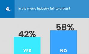 Billboard 2015 exec survey