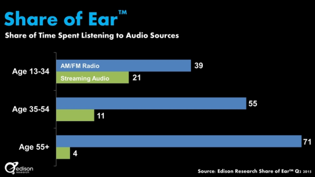 share of ear - radio listening by generations 638w