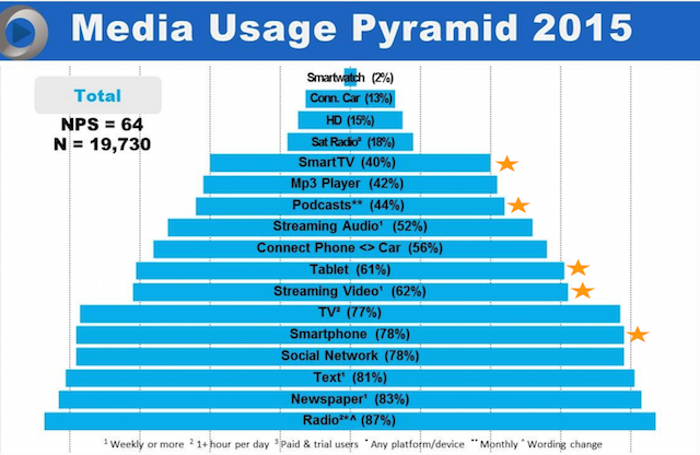 Jacobs Media pyramid