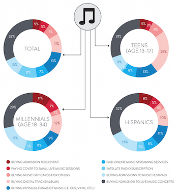 Nielsen 360 2015 music spend