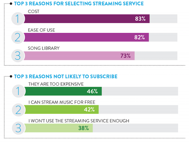 Nielsen 360 2015 streaming