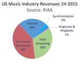 RIAA H1 2015 revenue sources canvas