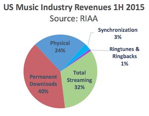 RIAA H1 2015 revenue sources