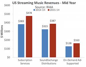 RIAA H1 2015 streaming revenue