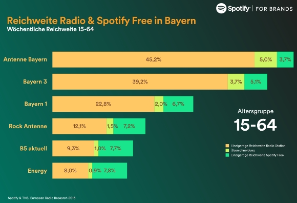 STUDY: Spotify freemium has 8.8% reach in Germany; survey compares to radio listening