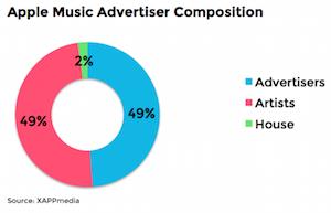 XAPP Apple Music advertisers