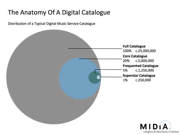 mark mulligan anatomy of digital catalog
