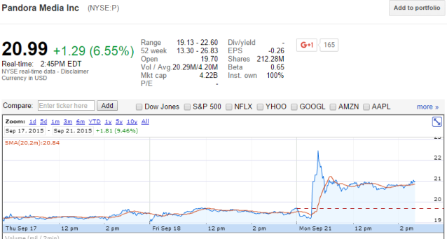 p stock chart crb ruling