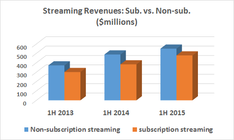 streaming revenues chart 01