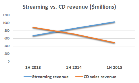 streaming revenues chart 02 cds and streaming