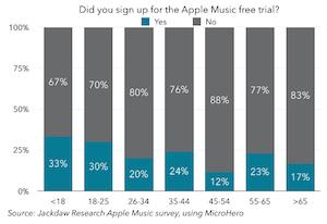 Jackdaw Apple Music trials