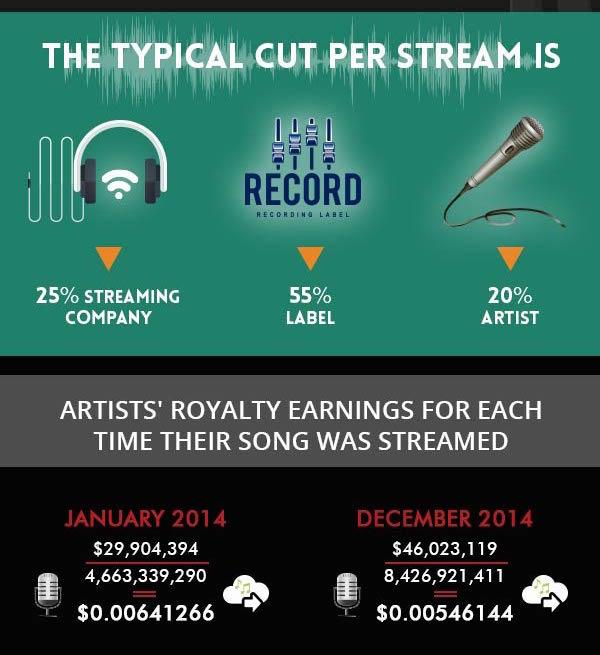 Money Tips streaming infographic medium