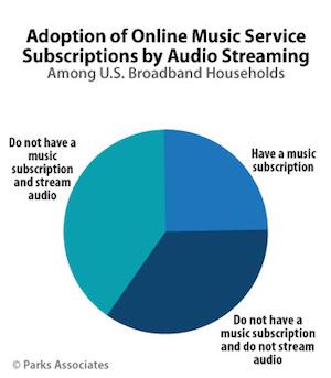 Parks broadband subscription