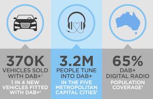 CRA Australia DAB audience 2015