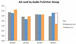 xapp ad load report 2015 q3 ad load by pub group