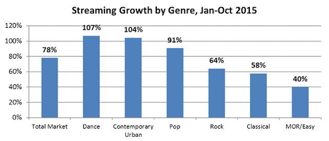 BPI genres 2015