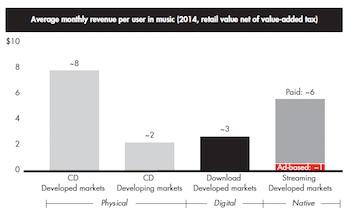 Bain 2015 music revenue