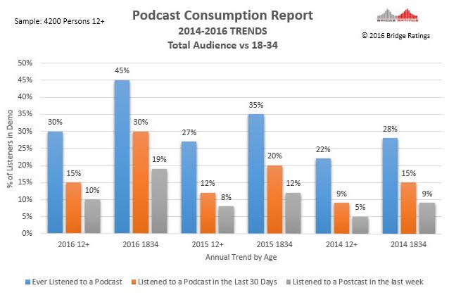 Bridge Ratings podcast audience