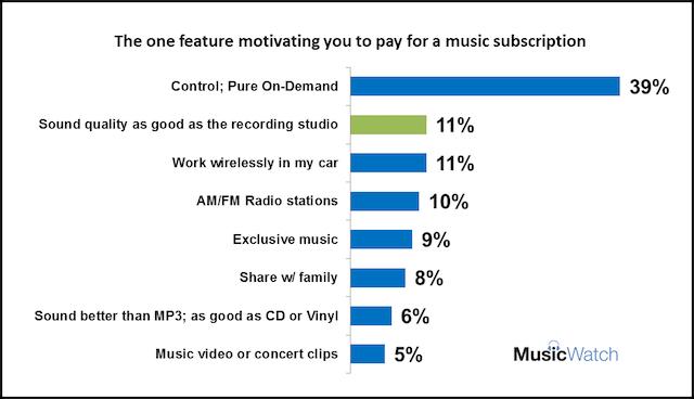 MusicWatch survey CES 2016