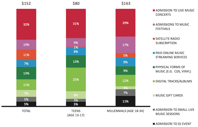 Nielsen 2015 average music spend