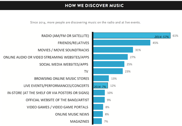 Nielsen 2015 music discovery