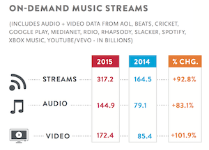 Nielsen 2015 on demand streams 300px