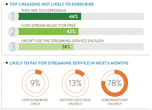 Nielsen 2015 streaming subscription reasons