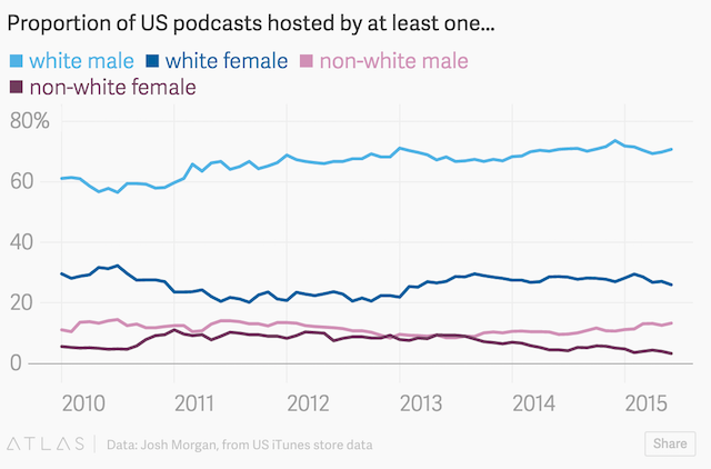 Quartz podcast host data
