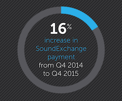 SoundExchange Q4 2015