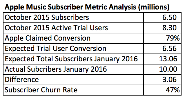 Apple Music Subscriber Metric Analysis 2016