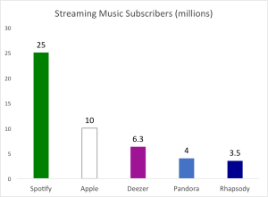 streaming music subs