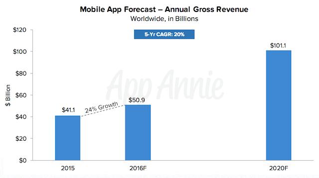 App Annie 2020 predictions revenue