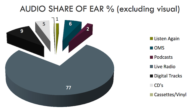 RAJAR MIDAS fall 2015 share ear