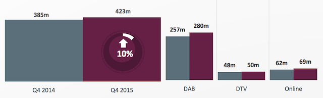 RAJAR Q4 digital listening hours