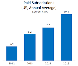 RIAA 2015 paid subs