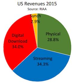 RIAA 2015 pie chart