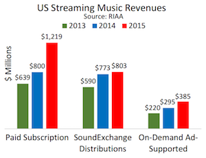 RIAA 2015 streaming sources