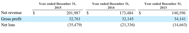 Rhapsody 2015 financials
