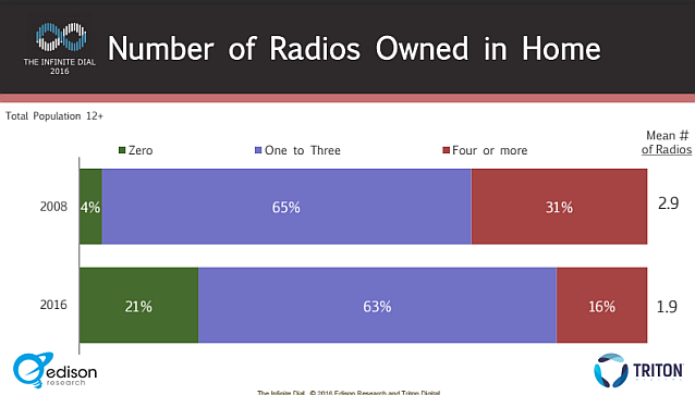 infinite dial 2016 radios owned