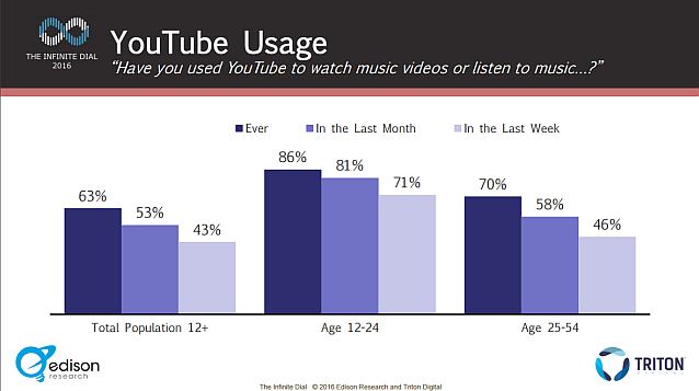 infinite dial 2016 youtube usage