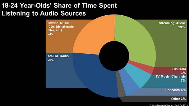 share of ear 18-24 streaming more than amfm 638w