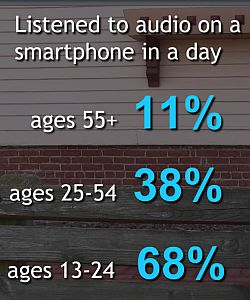 share of ear on the smartphone percentages 250w